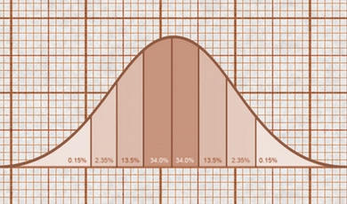 What is a standard deviation and how do I compute it?