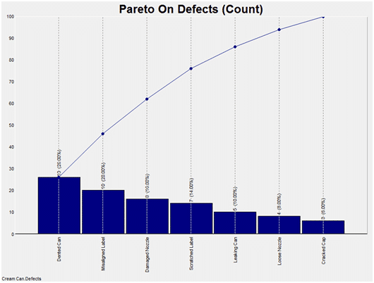 Pareto Chart Winspc
