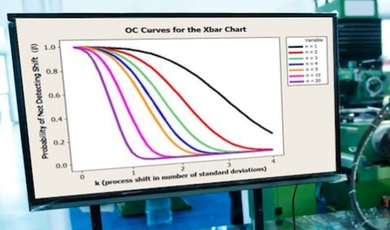 How Can an OC Curve Be Used to Manage Risk of Undetected Special Causes?