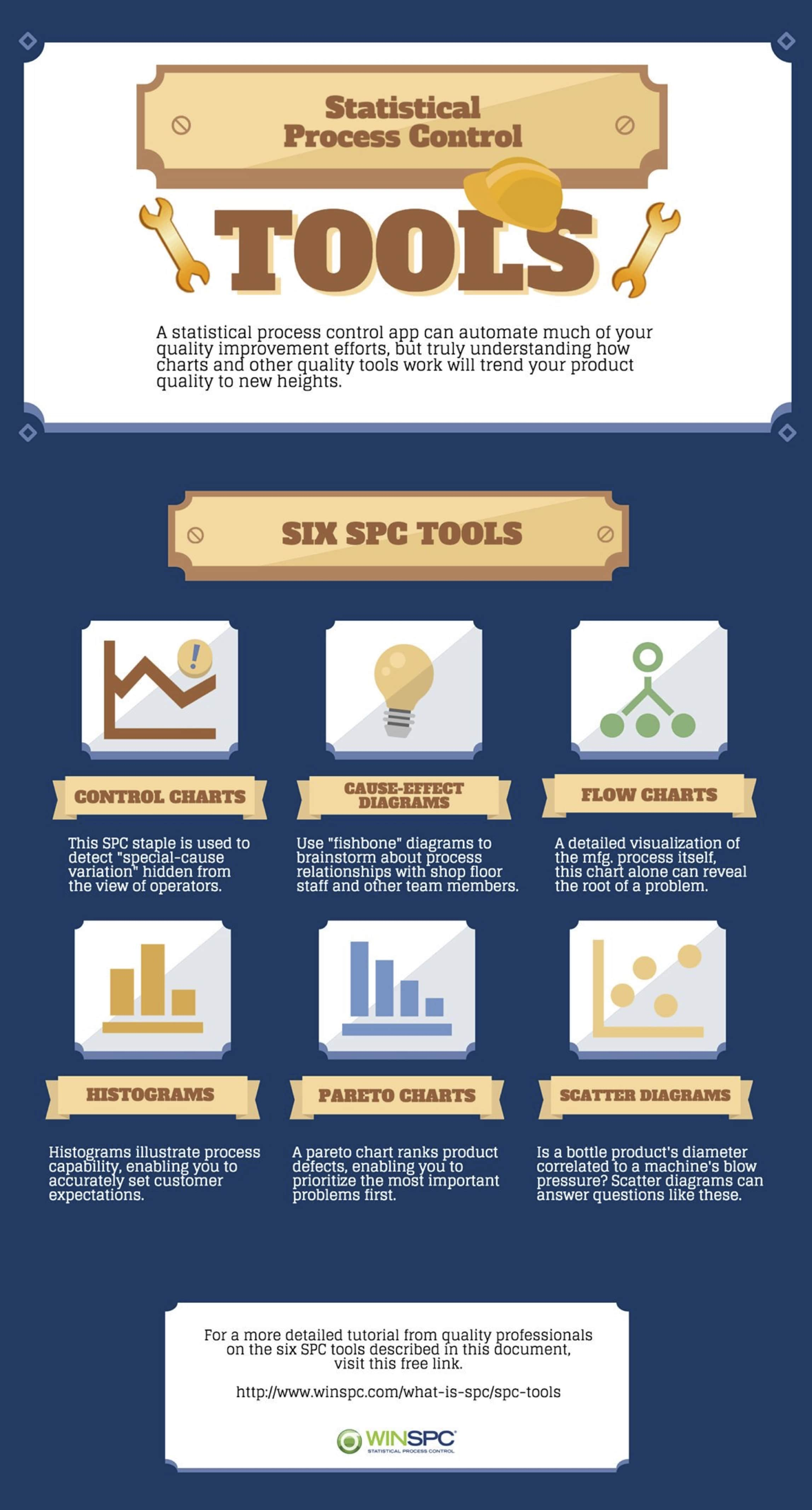SPC Tools for Manufacturing Quality Improvement | WinSPC com